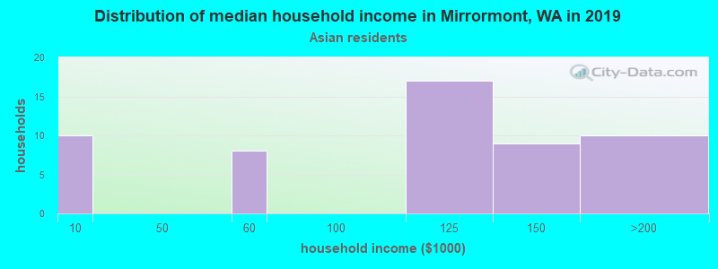 Mirrormont household income for Asian householders