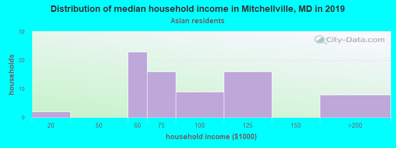 Mitchellville household income for Asian householders