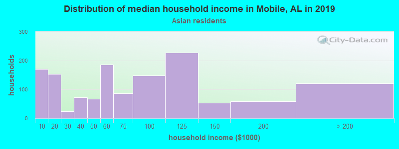 Mobile household income for Asian householders
