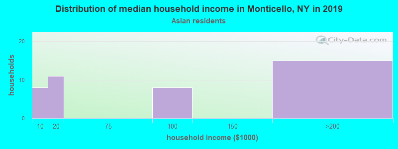 Monticello household income for Asian householders