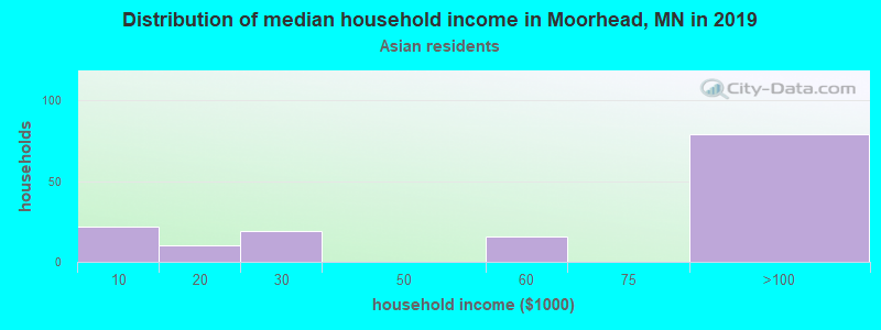 Moorhead household income for Asian householders
