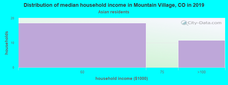 Mountain Village household income for Asian householders
