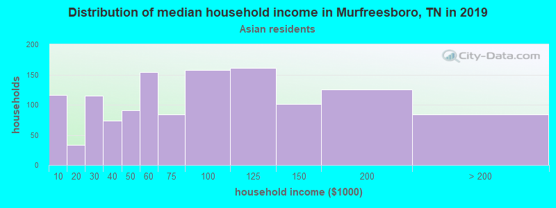 Murfreesboro household income for Asian householders