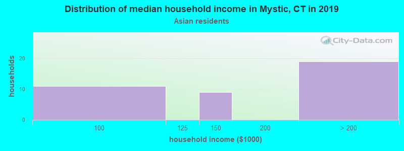 Mystic household income for Asian householders