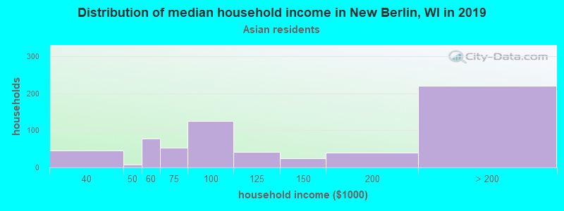 New Berlin household income for Asian householders