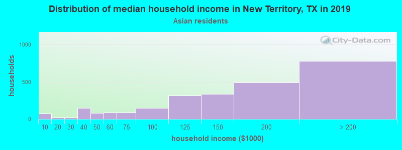 New Territory household income for Asian householders