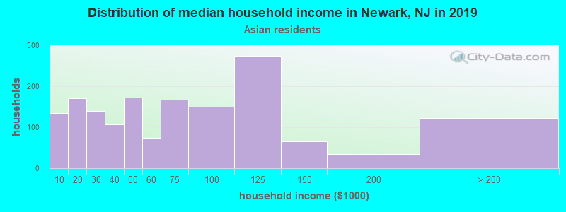Newark household income for Asian householders