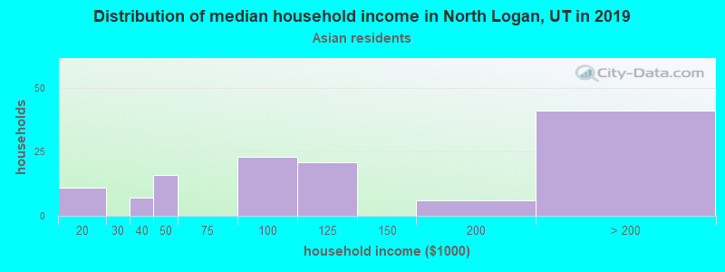 North Logan household income for Asian householders