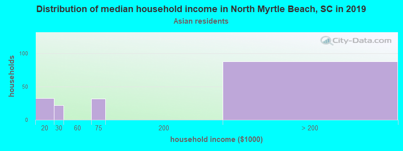 North Myrtle Beach household income for Asian householders