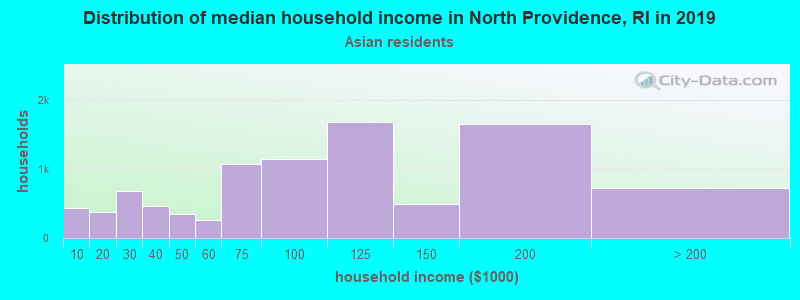 North Providence household income for Asian householders