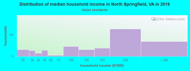 North Springfield household income for Asian householders