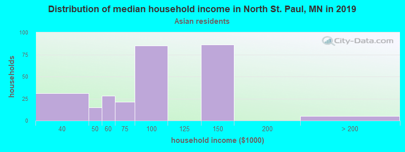 North St. Paul household income for Asian householders