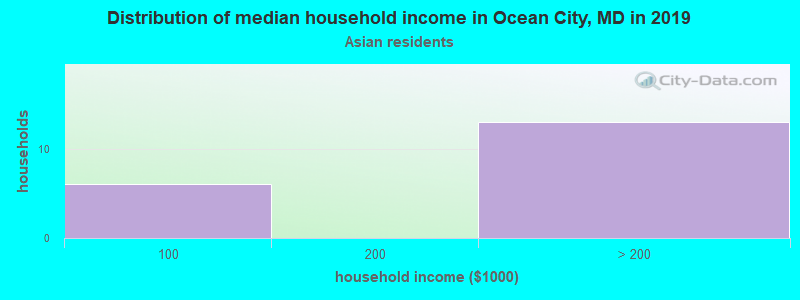Ocean City household income for Asian householders