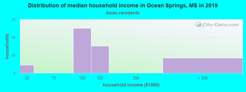 Ocean Springs household income for Asian householders
