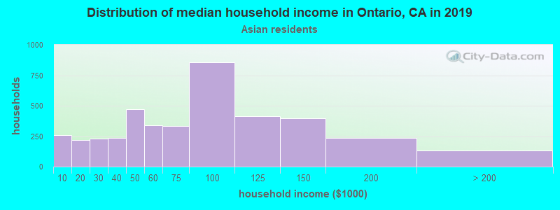 Ontario household income for Asian householders