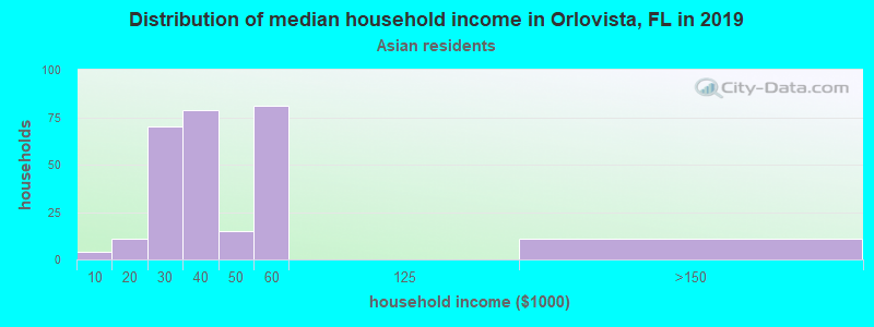 Orlovista household income for Asian householders