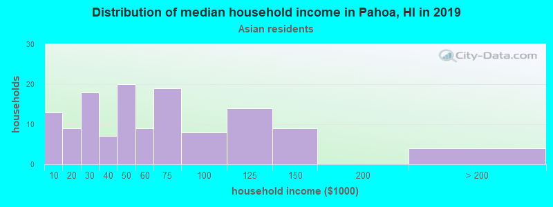 Pahoa household income for Asian householders