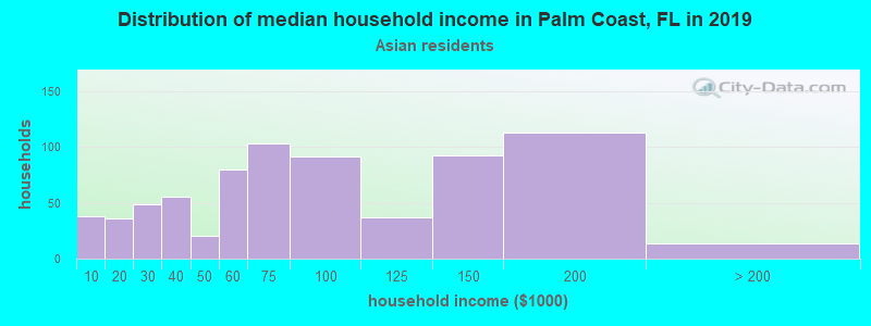 Palm Coast household income for Asian householders