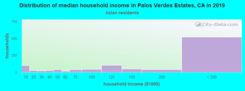 Palos Verdes Estates household income for Asian householders