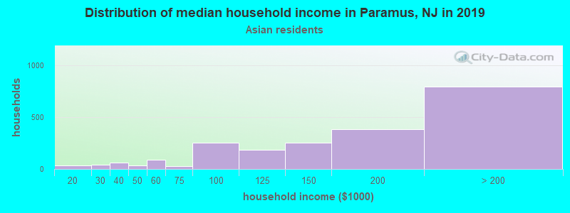 Paramus household income for Asian householders