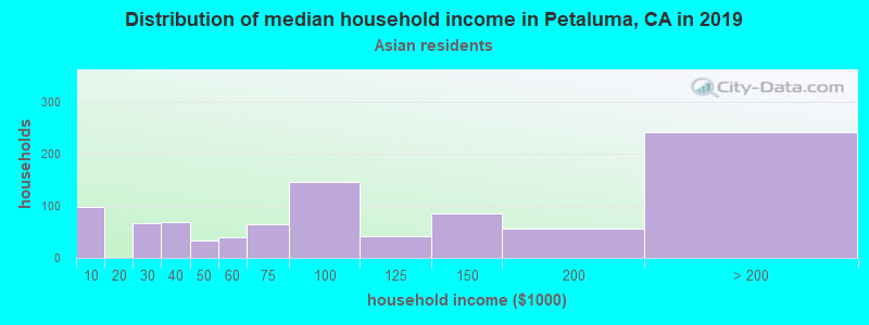 Petaluma household income for Asian householders