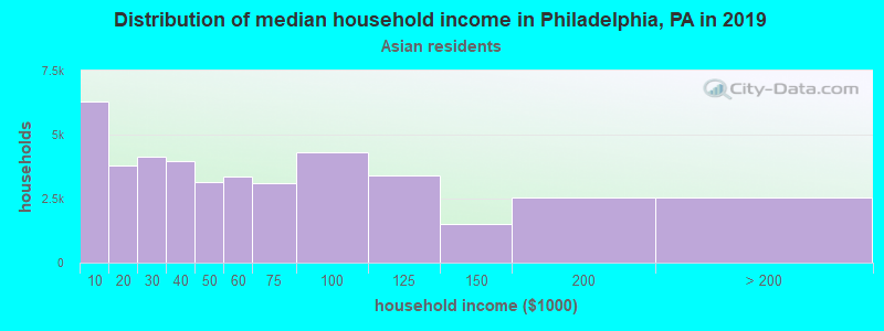 Philadelphia household income for Asian householders