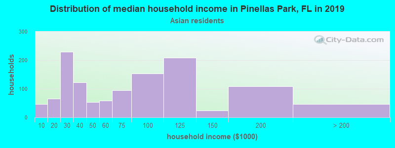 Pinellas Park household income for Asian householders
