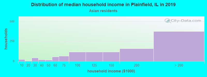 Distribution of median household income in Plainfield, IL in 2017