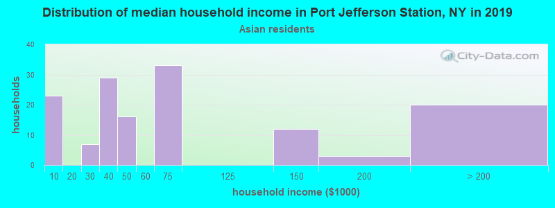 Port Jefferson Station household income for Asian householders