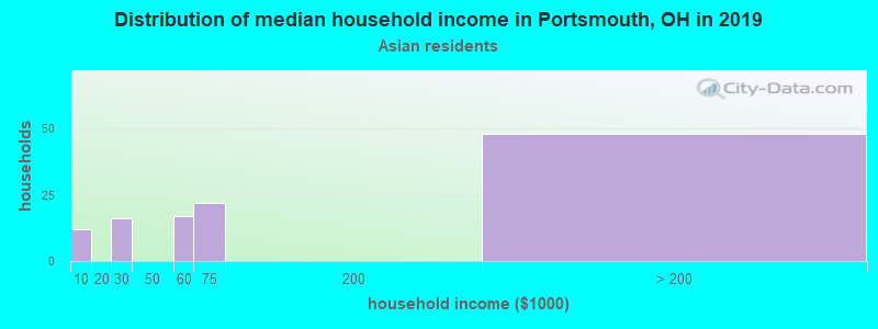 Portsmouth household income for Asian householders