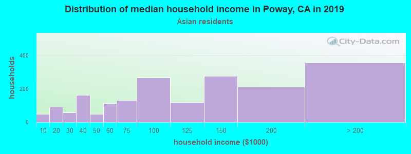 Poway household income for Asian householders