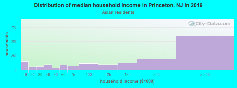 Princeton household income for Asian householders