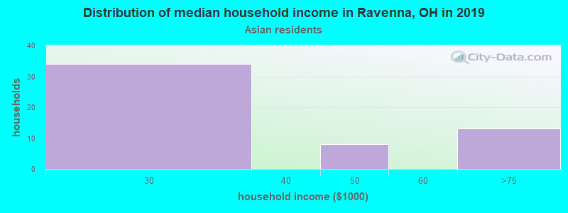Ravenna household income for Asian householders