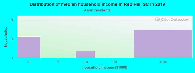 Red Hill household income for Asian householders