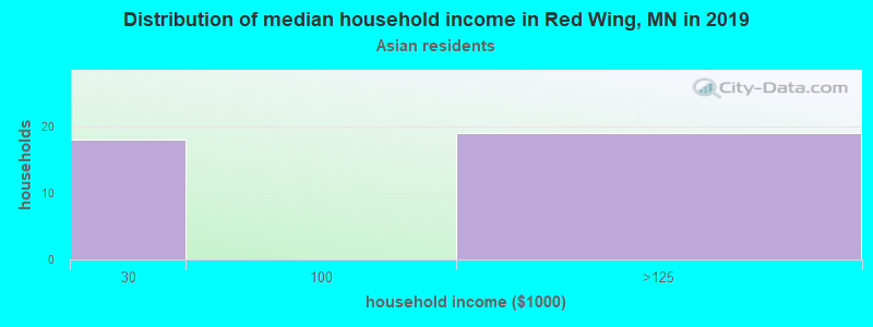 Red Wing household income for Asian householders