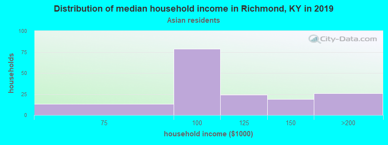 Richmond household income for Asian householders