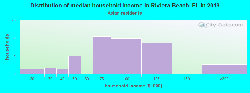 Riviera Beach household income for Asian householders