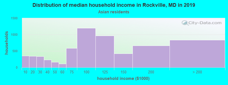 Rockville household income for Asian householders