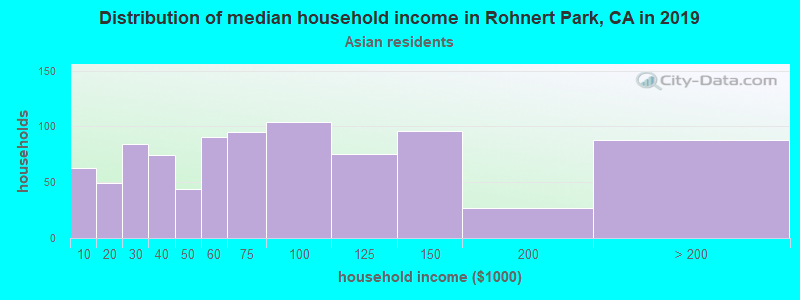 Rohnert Park household income for Asian householders