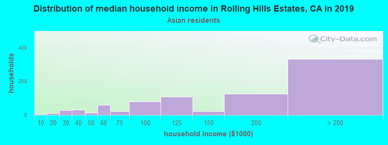 Rolling Hills Estates household income for Asian householders