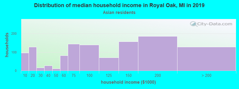Royal Oak household income for Asian householders