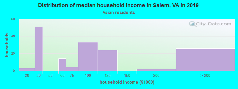Salem household income for Asian householders