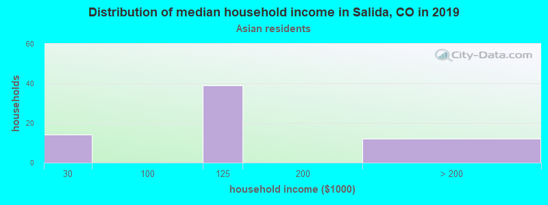 Salida household income for Asian householders