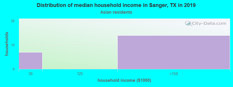 Sanger household income for Asian householders