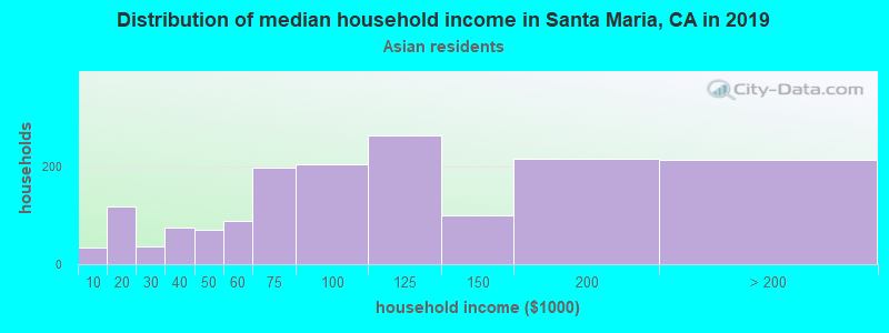 Santa Maria household income for Asian householders