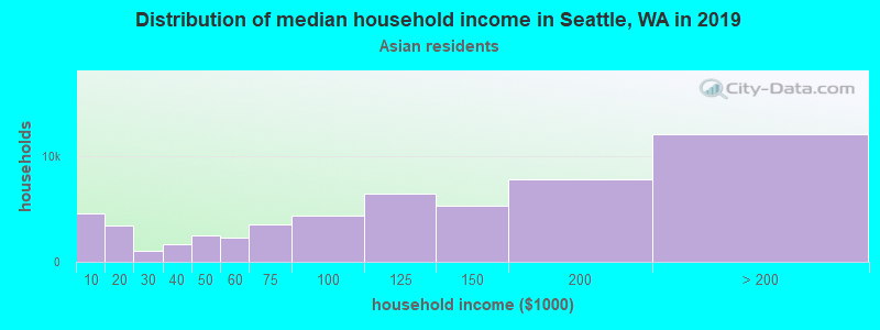 Seattle household income for Asian householders