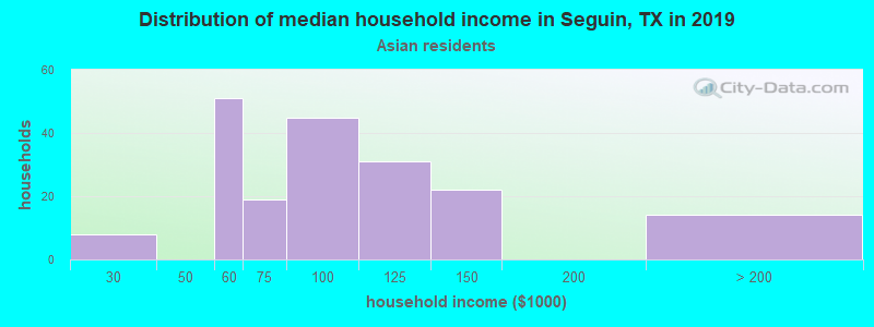 Seguin household income for Asian householders