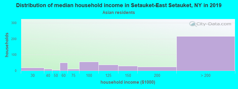 Setauket-East Setauket household income for Asian householders