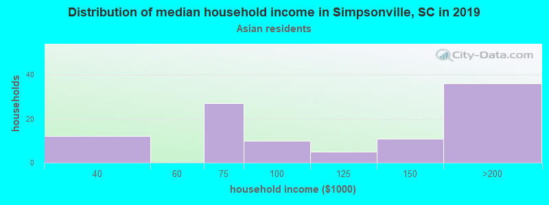 Simpsonville household income for Asian householders