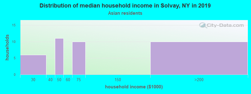 Solvay household income for Asian householders